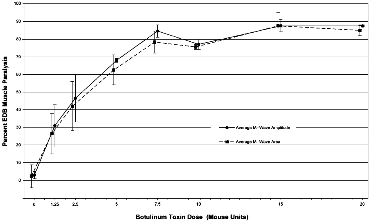 Reconstituted Botulinum Toxin Type A Does Not Lose Potency