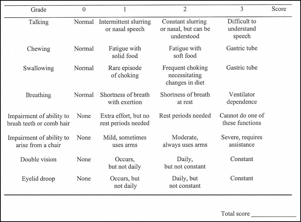 Myasthenia gravis activities of daily living profile