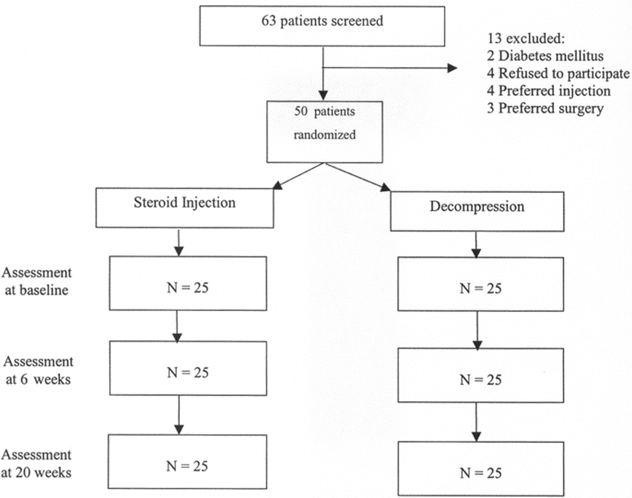 A randomized controlled trial of surgery vs steroid injection for download figure open in new tab download powerpoint figure patient flow chart nvjuhfo Images
