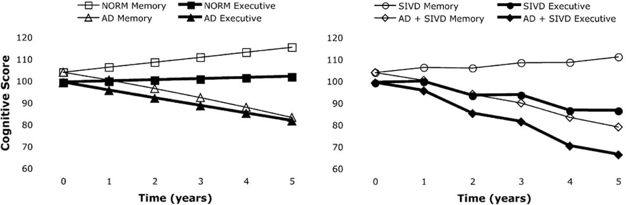 Longitudinal Volumetric Mri Change And Rate Of Cognitive Decline