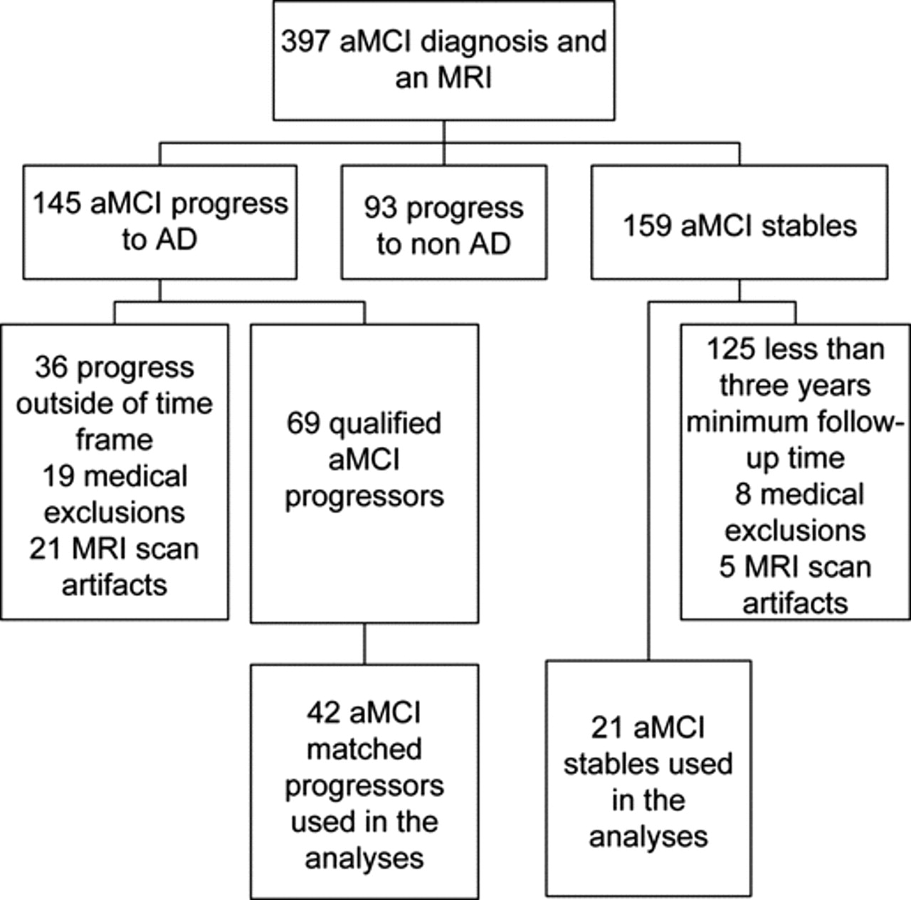 MRI patterns of atrophy associated with progression to AD in ...