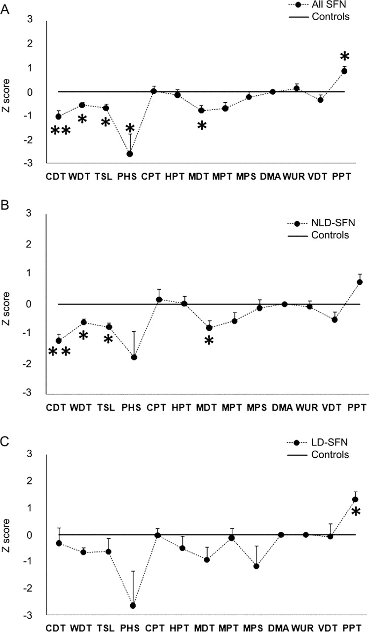 Elevated proinflammatory cytokine expression in affected
