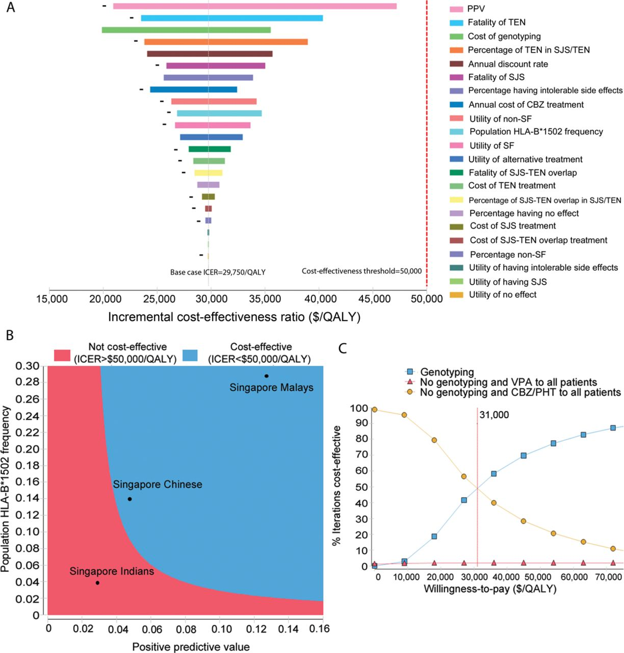 Cost-effectiveness of HLA-B*1502 genotyping in adult
