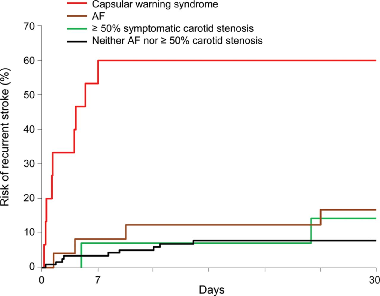 Population-based study of capsular warning syndrome and