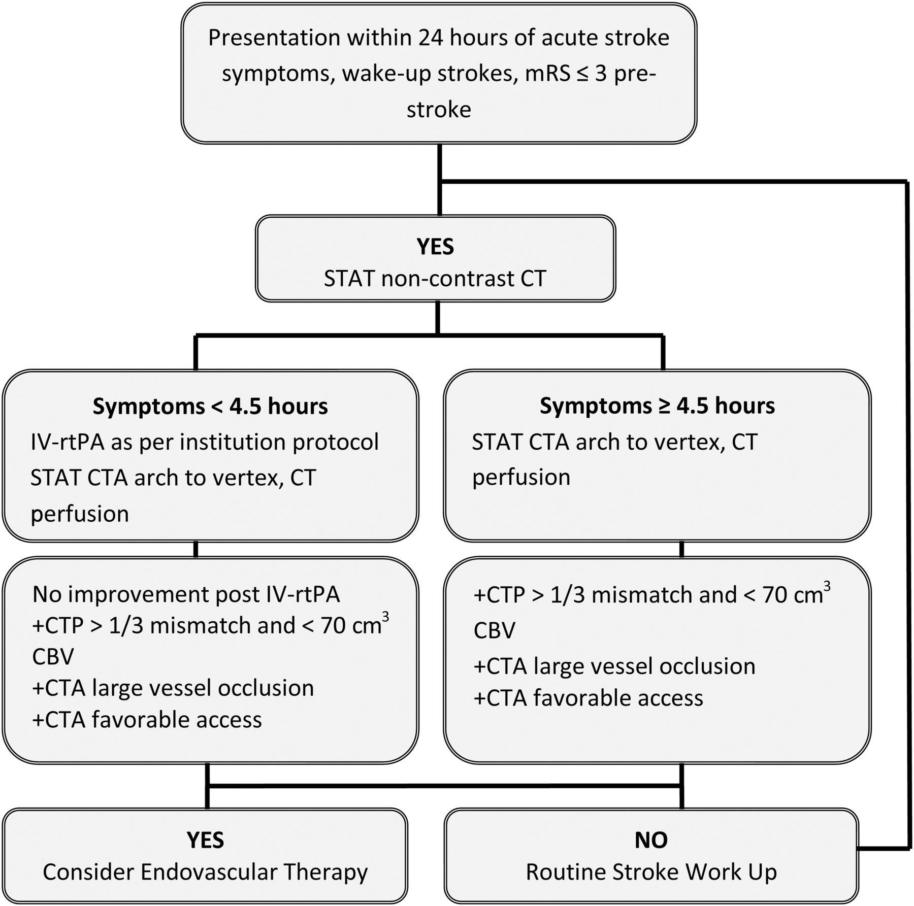 Application of acute stroke imaging