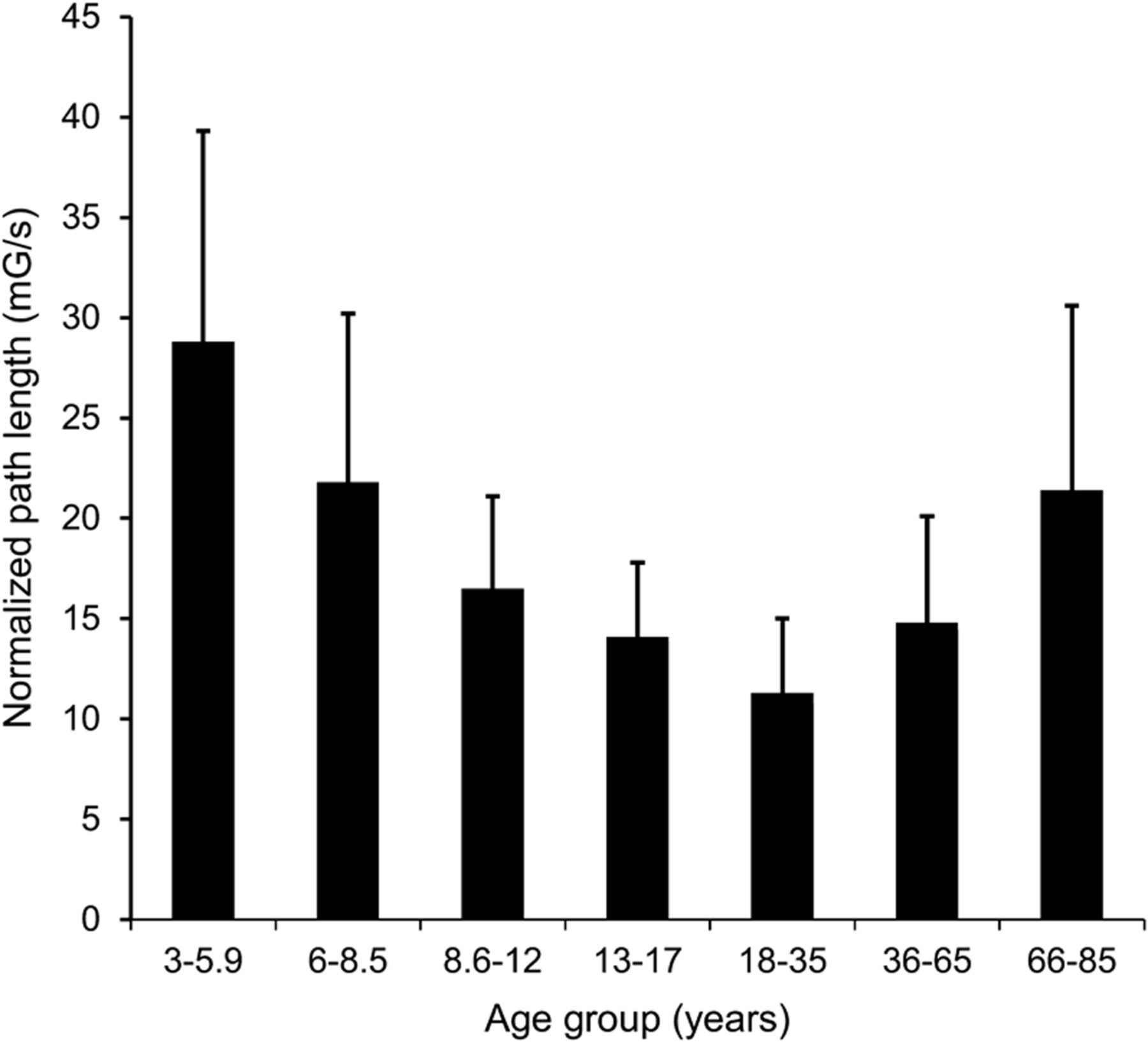 Vestibular function assessment using the NIH Toolbox | Neurology