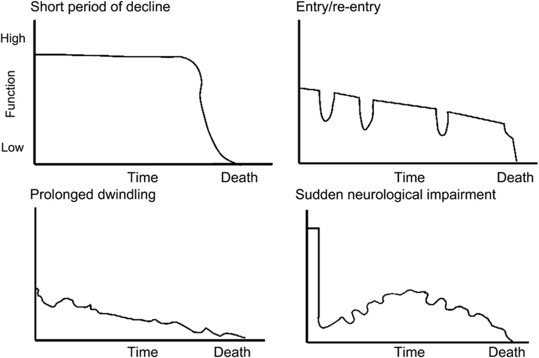 estimating and communicating prognosis in advanced neurologic