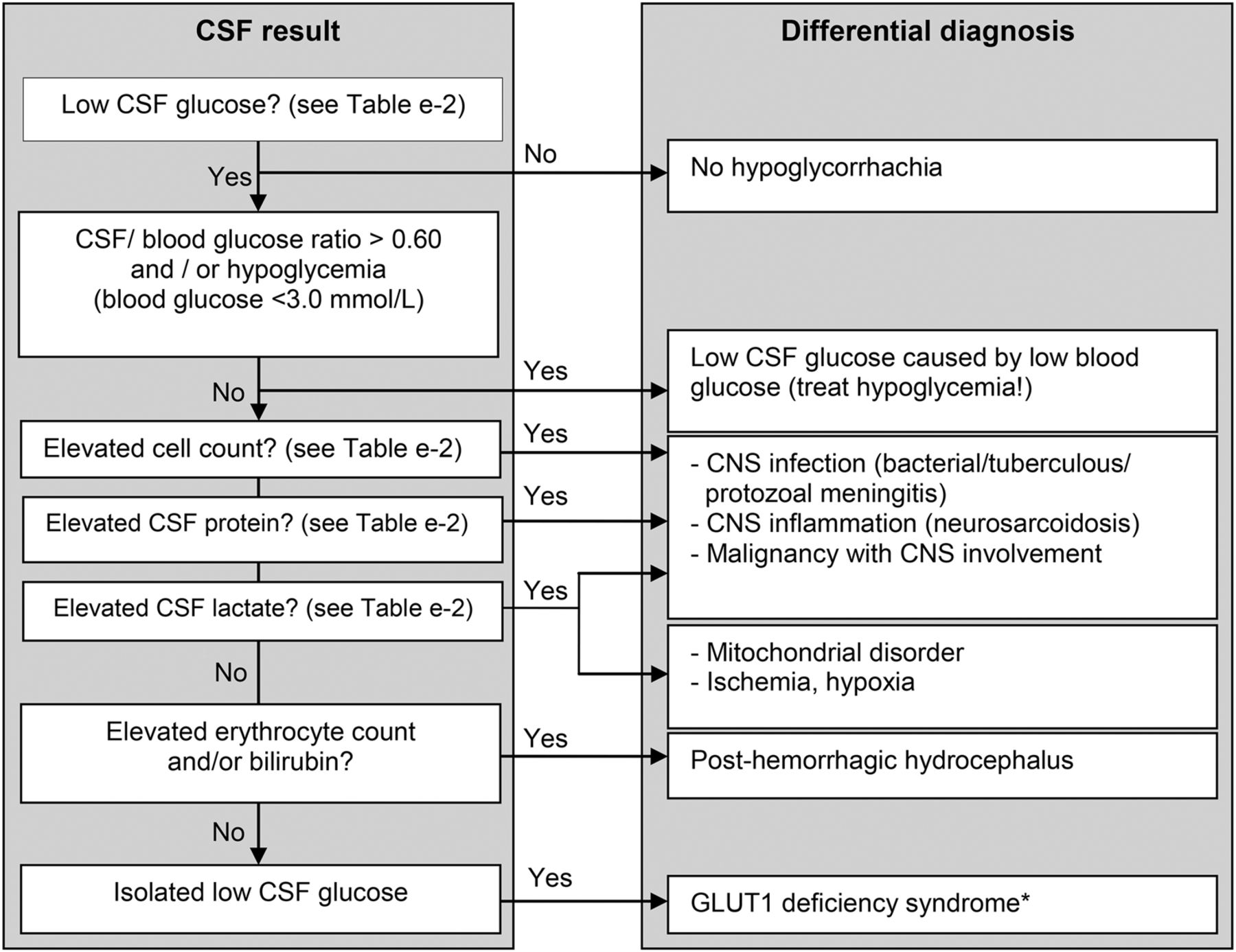 Child neurology differential diagnosis of a low csf glucose in download figure open in new tab download powerpoint figure 1 flow chart nvjuhfo Images