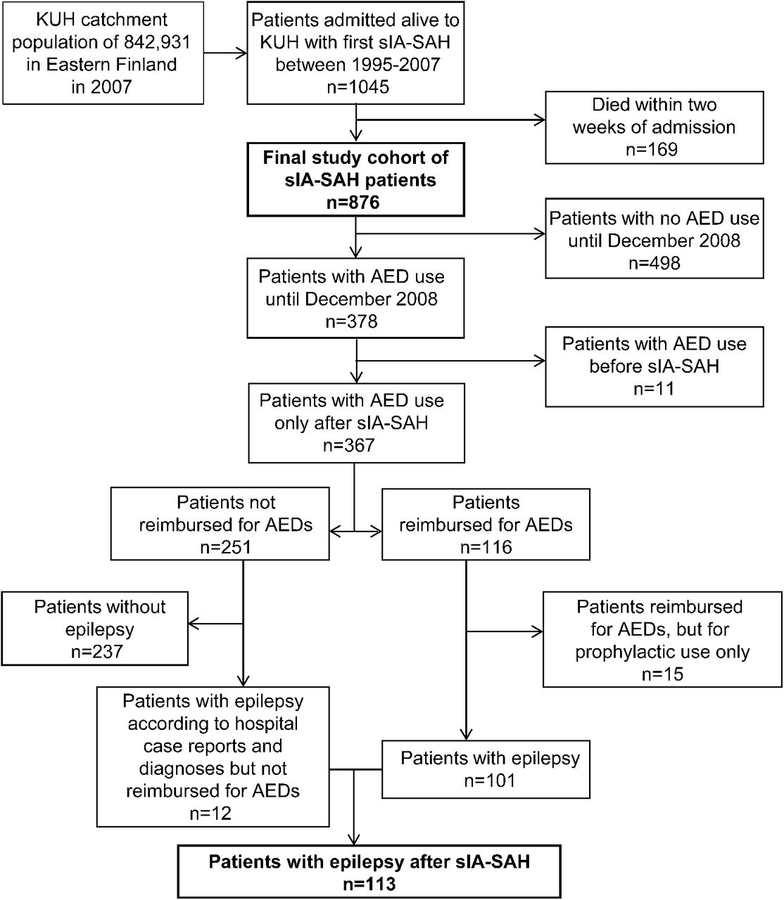 Epilepsy after aneurysmal subarachnoid hemorrhage | Neurology