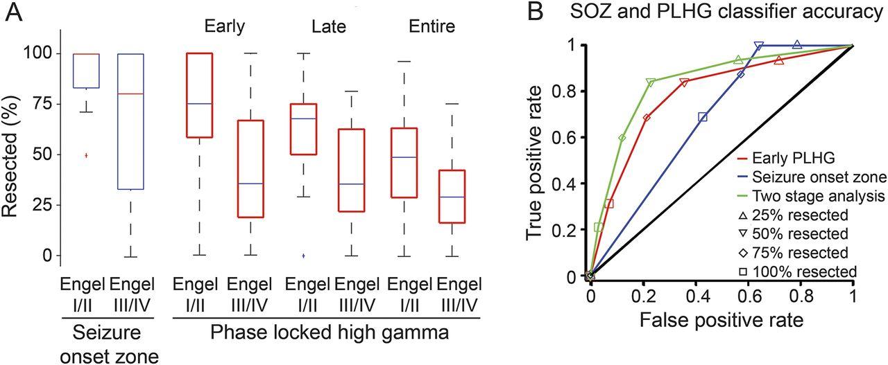 Seizure localization using ictal phase-locked high gamma   Neurology