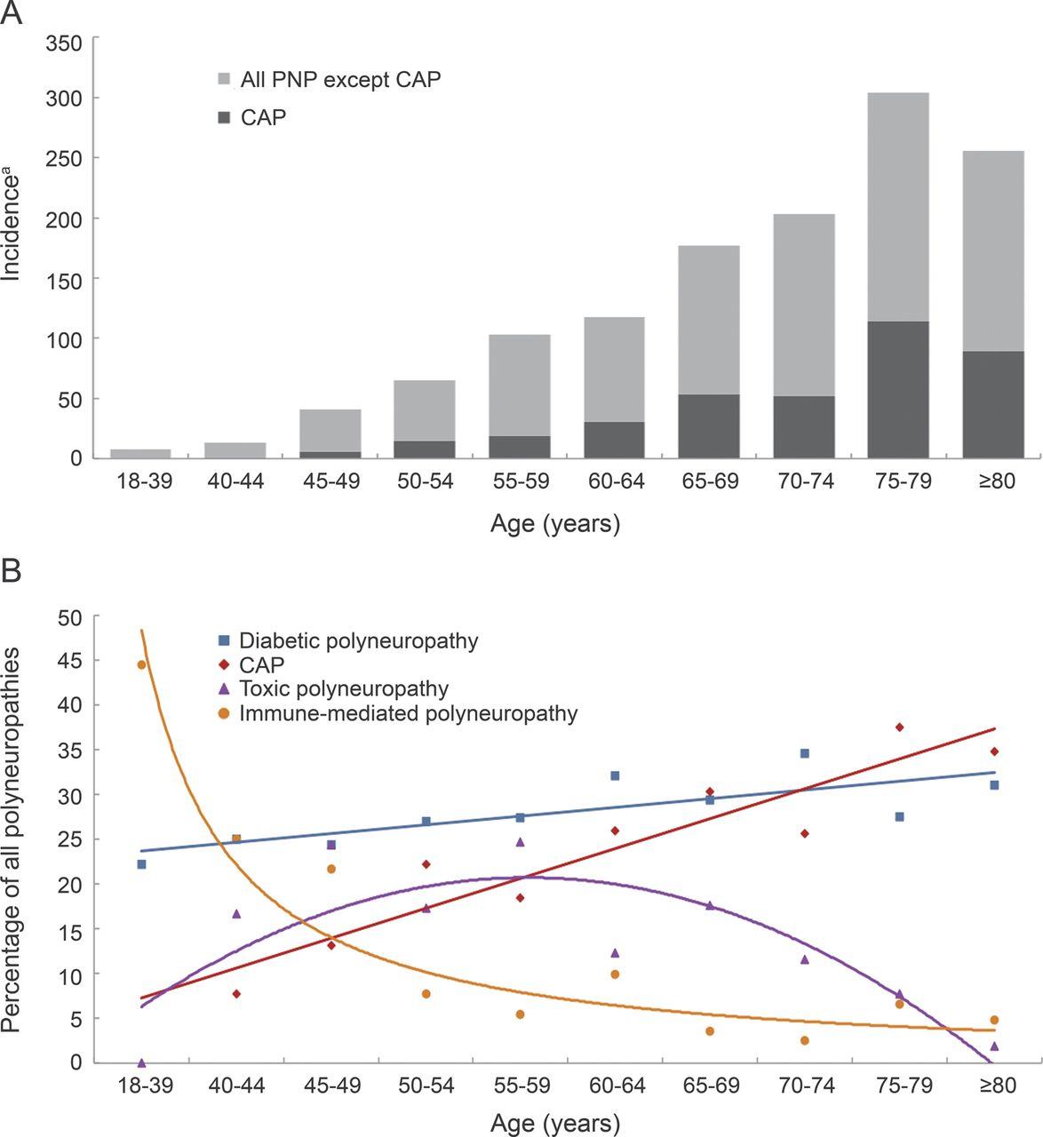Incidence of polyneuropathy in utrecht the netherlands neurology download figure toneelgroepblik Gallery
