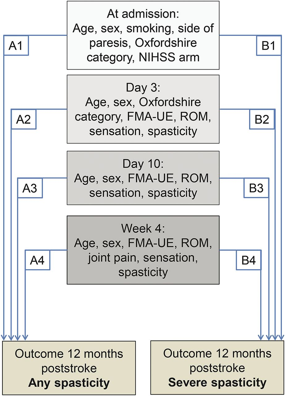 Early prediction of long-term upper limb spasticity after stroke