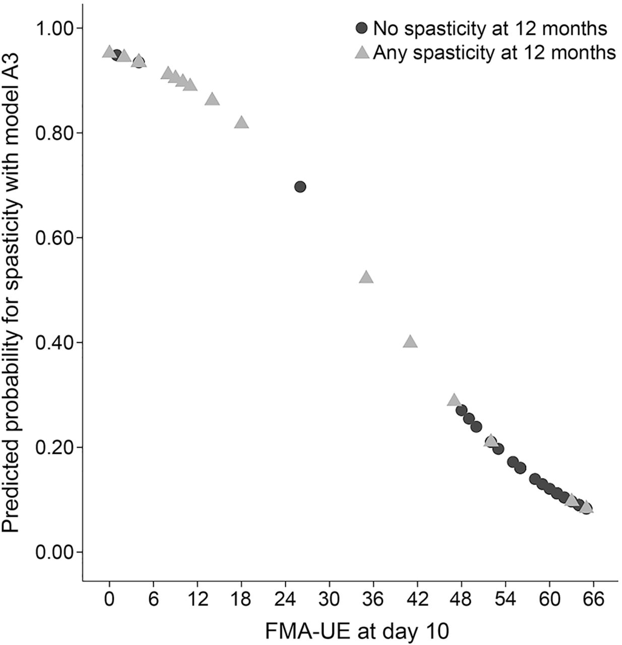 Early Prediction Of Long Term Upper Limb Spasticity After Stroke
