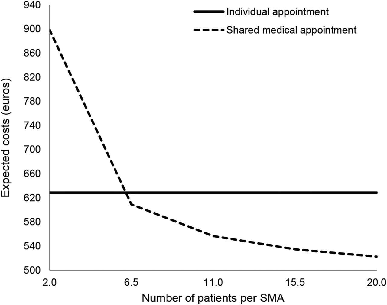 Cost-effectiveness of shared medical appointments for