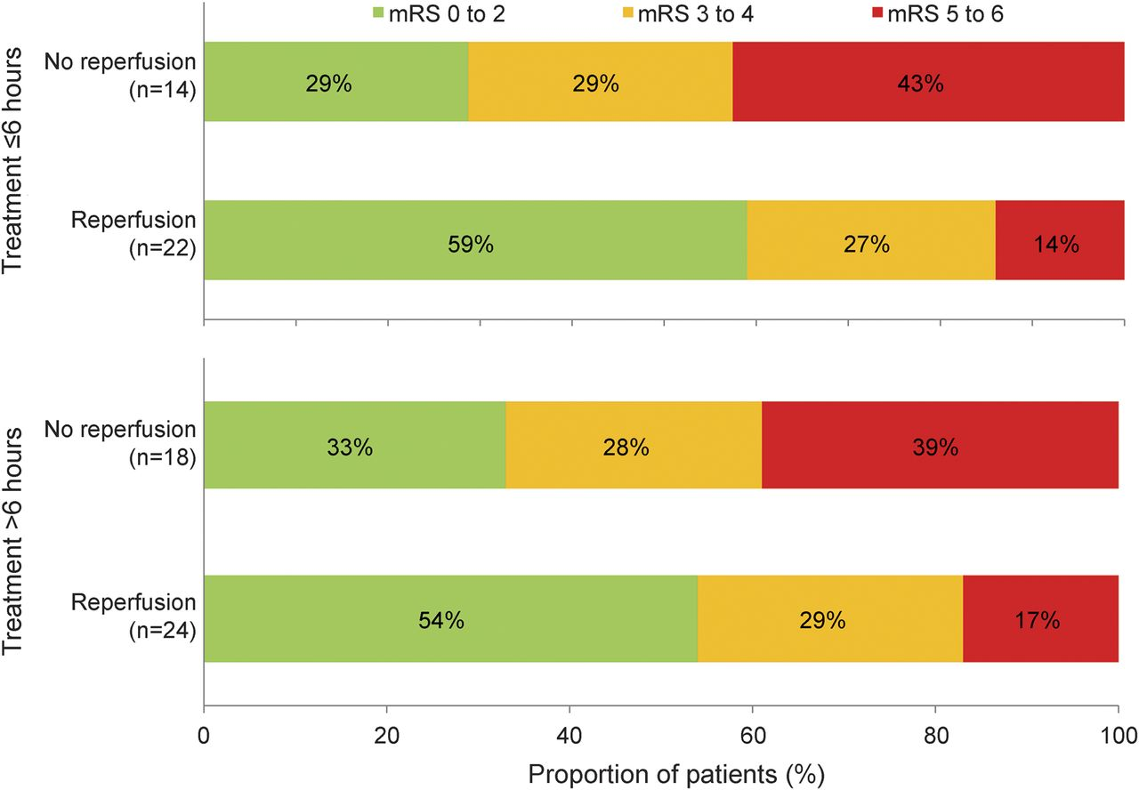 Response to endovascular reperfusion is not time-dependent
