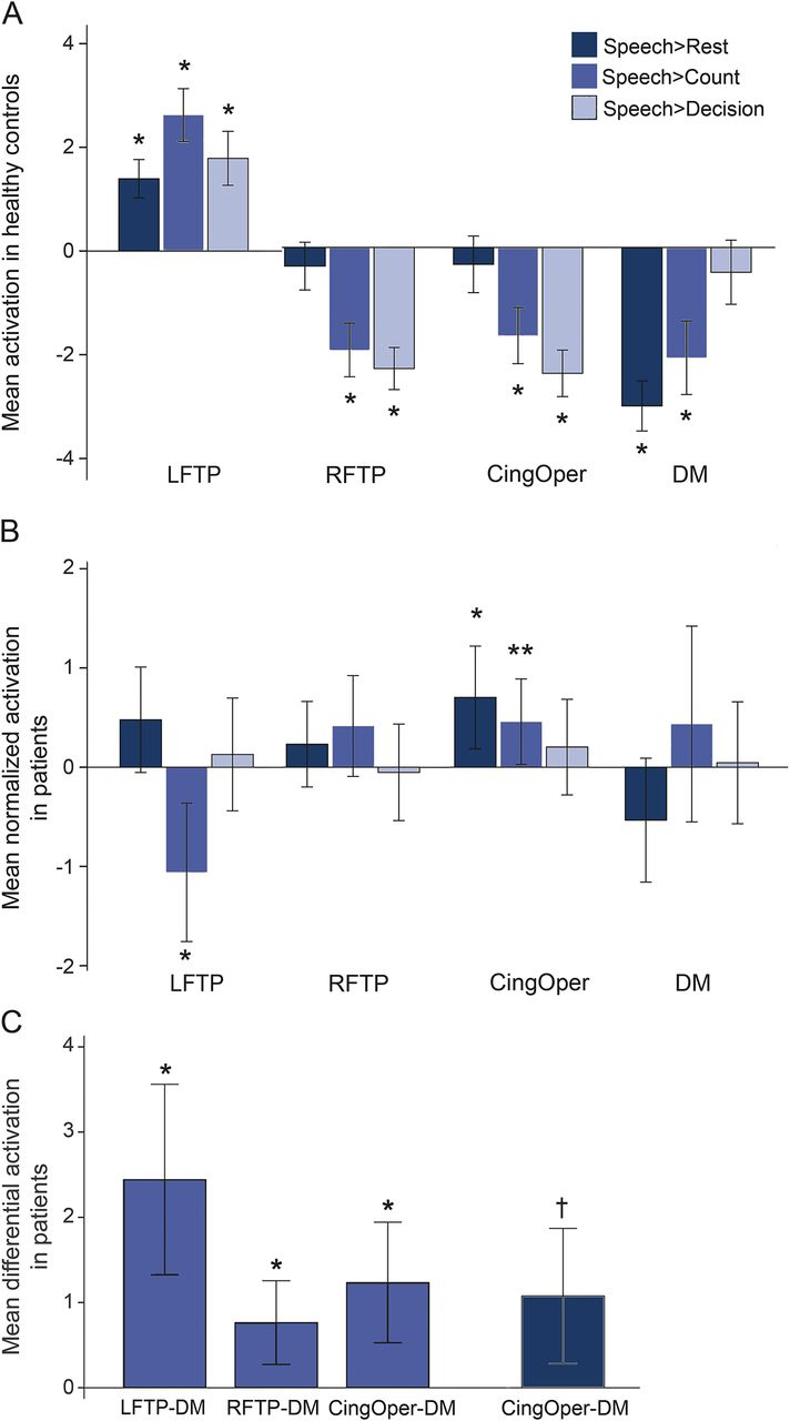 Network dysfunction predicts speech production after left