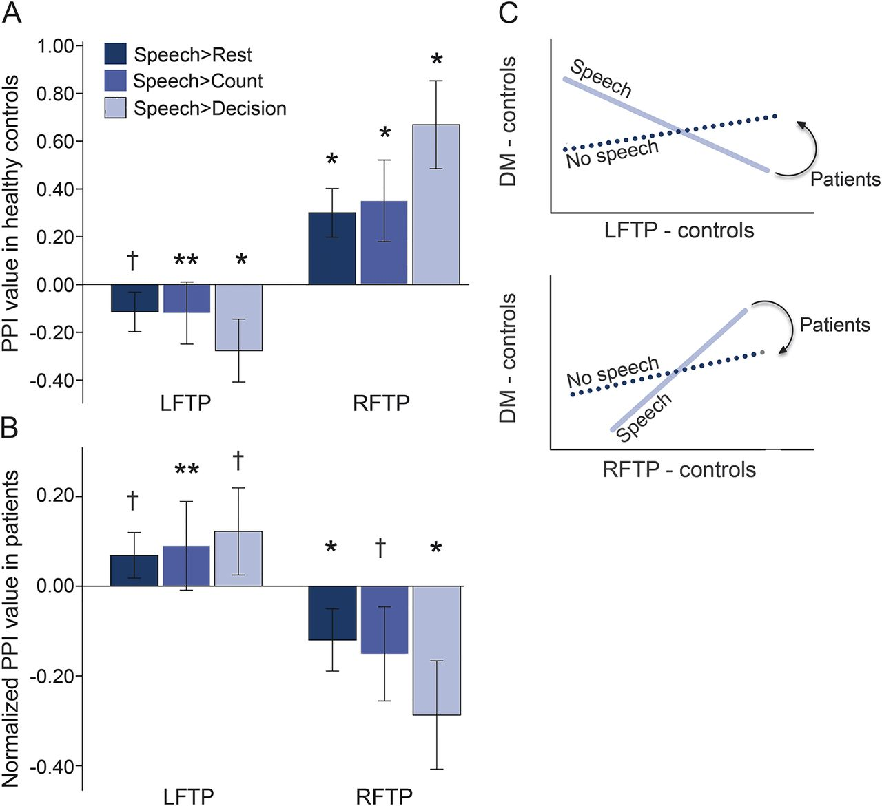 Network dysfunction predicts speech production after left hemisphere ...