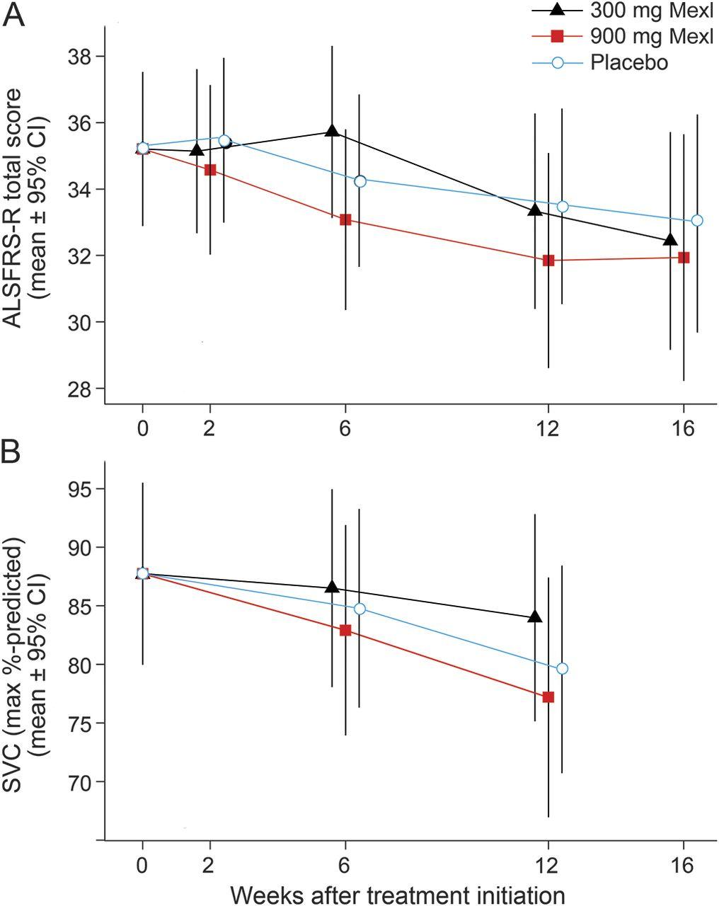 A randomized trial of mexiletine in ALS   Neurology