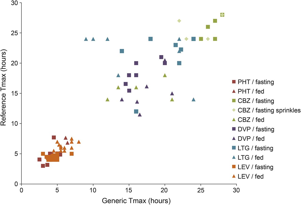Assessing bioequivalence of generic modified-release