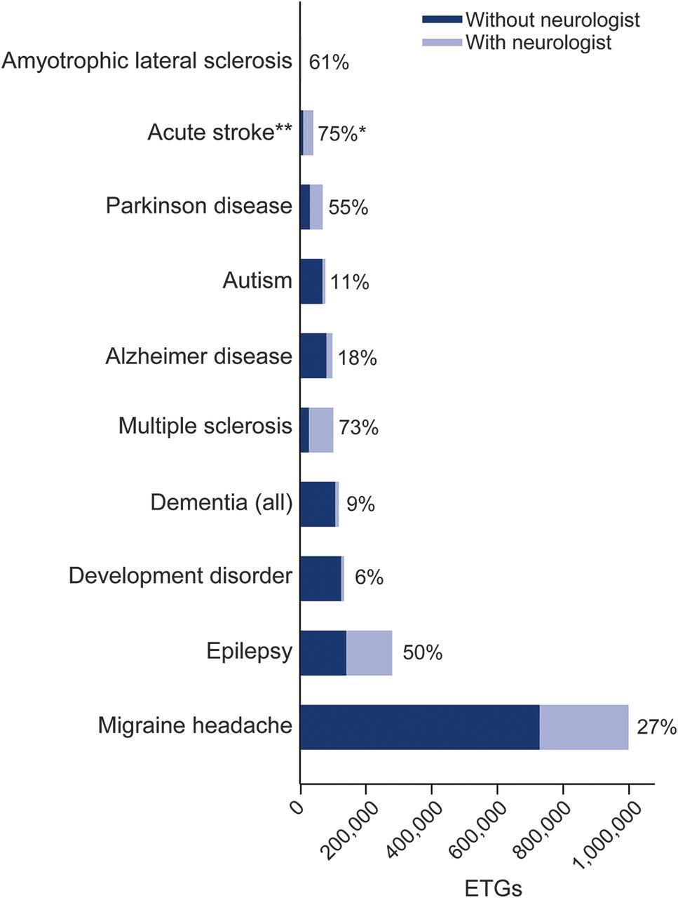 Neurologist ambulatory care, health care utilization, and