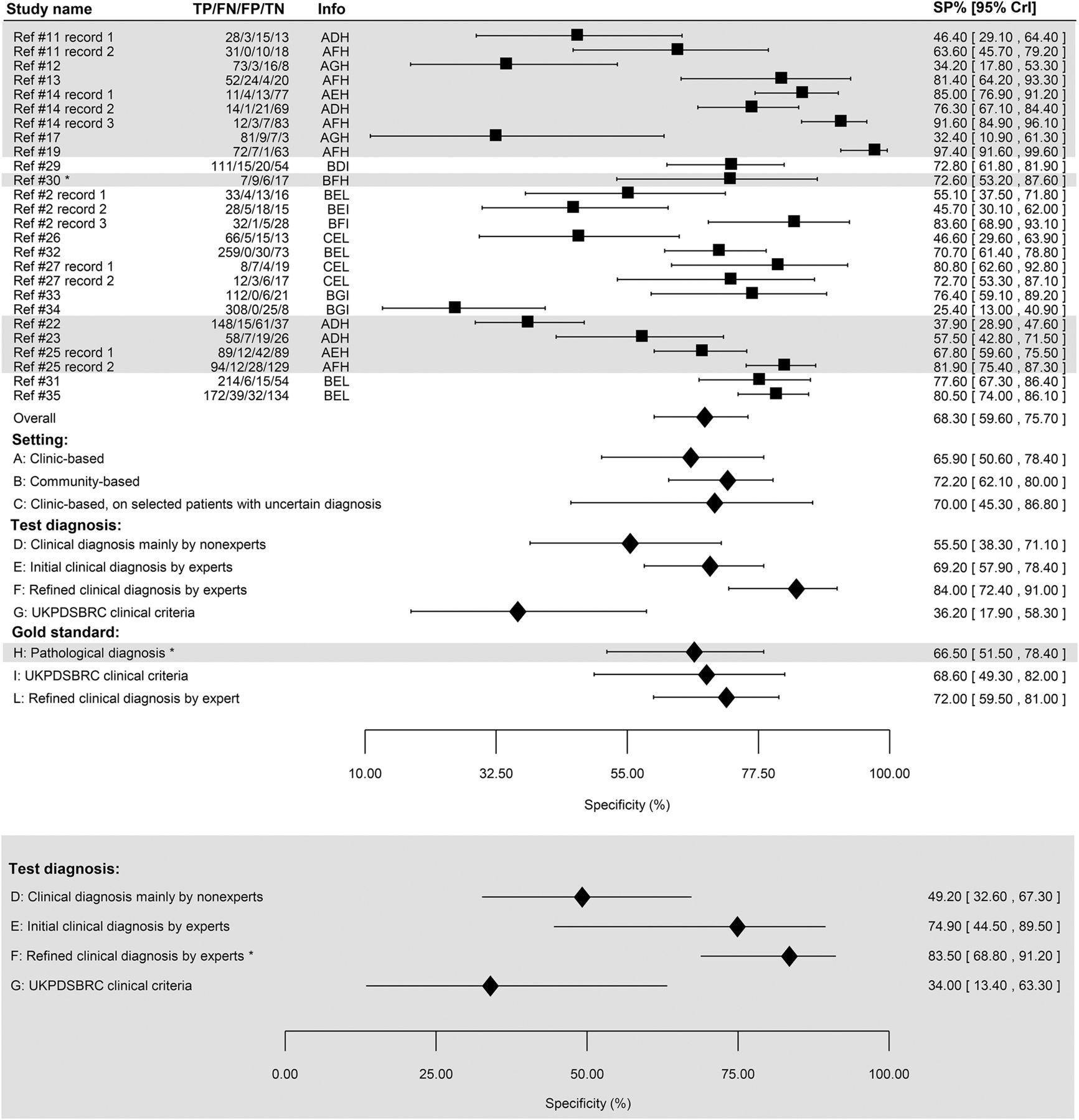 Accuracy of clinical diagnosis of Parkinson disease | Neurology