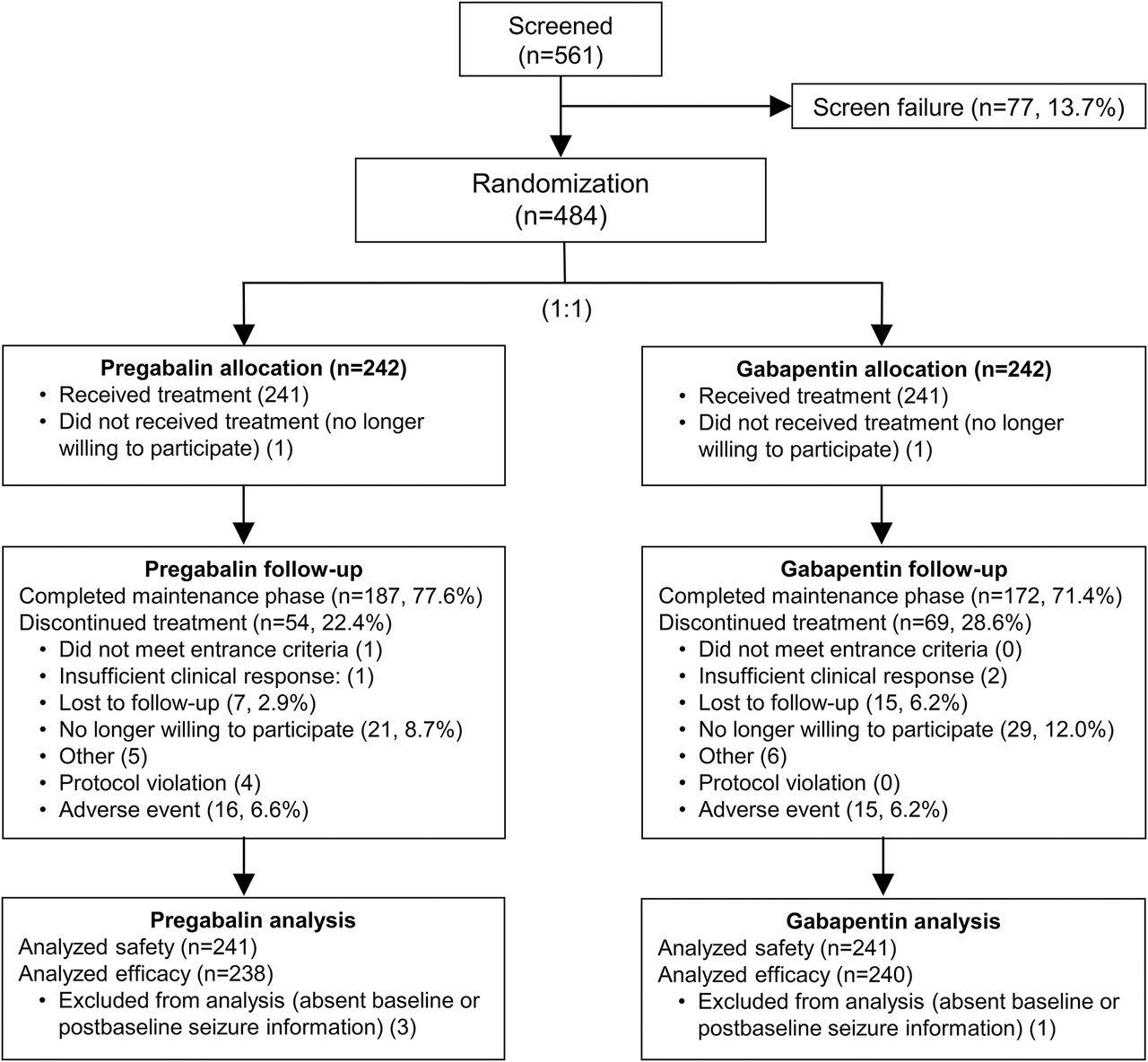 Adjunctive pregabalin vs gabapentin for focal seizures