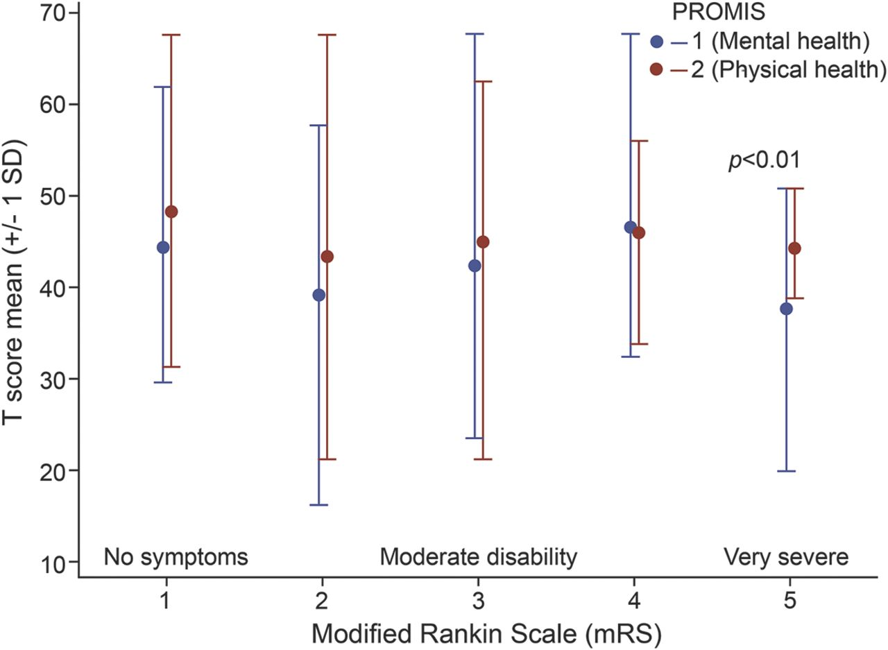 Feasibility of the collection of patient-reported outcomes
