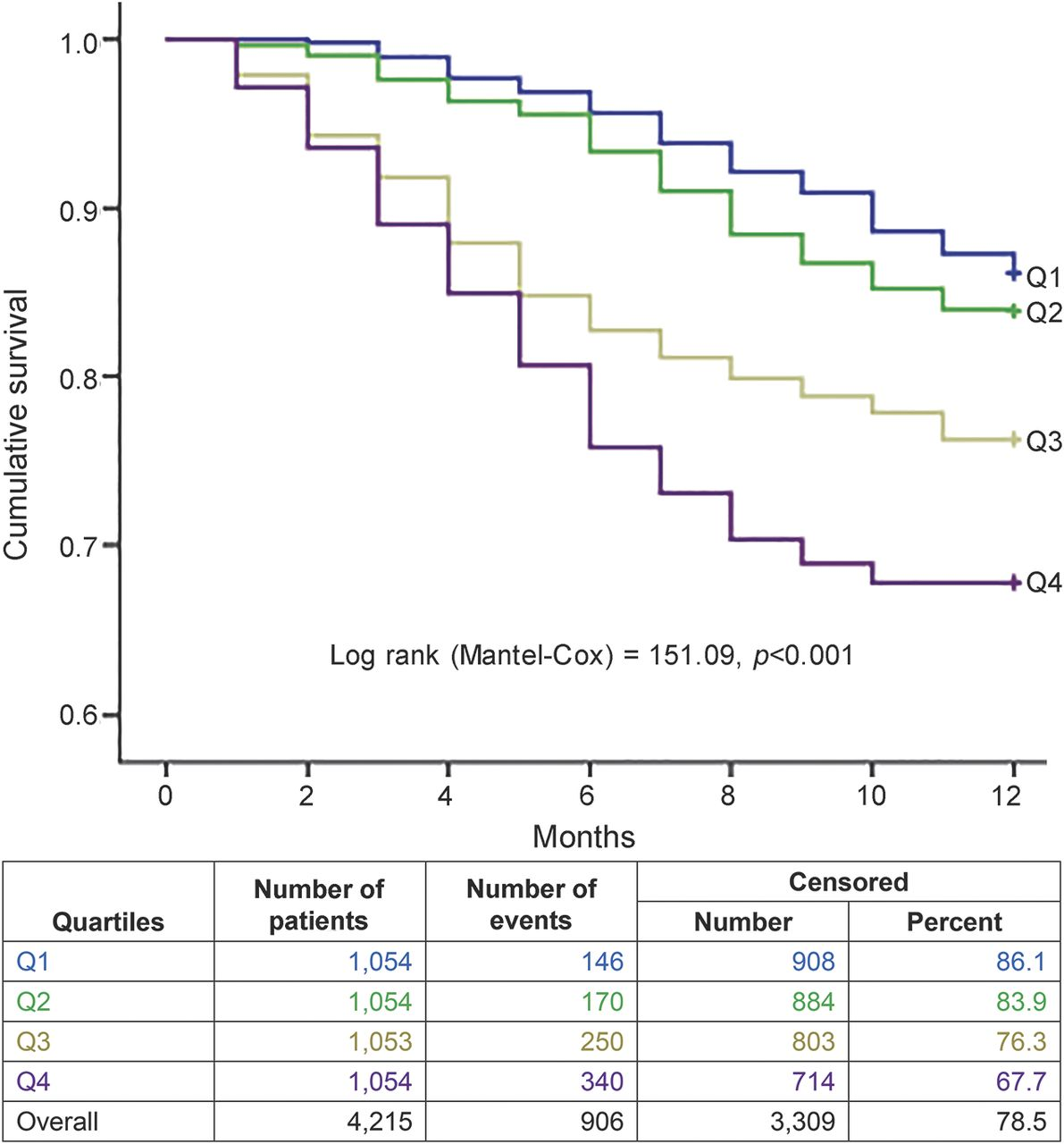 Copeptin and NT-proBNP for prediction of all-cause and