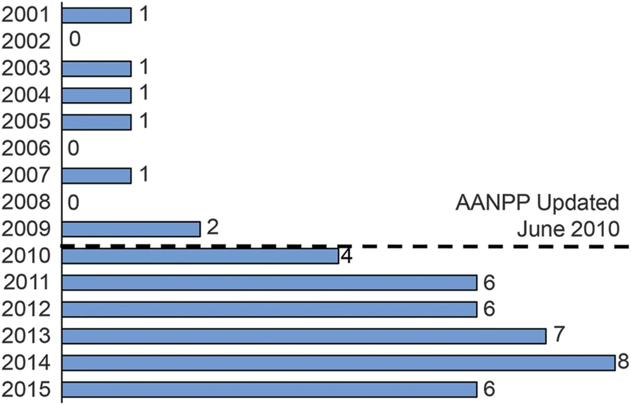 Improving Uniformity In Brain Death Determination Policies Over Time