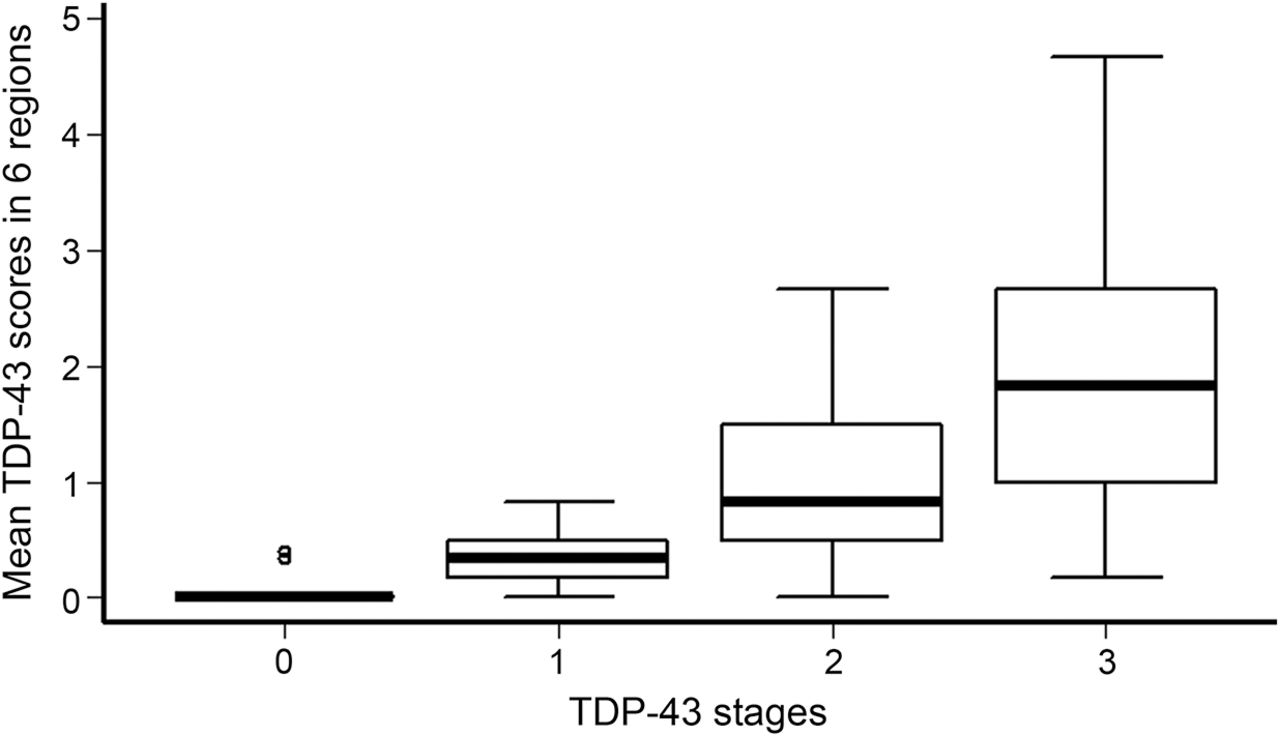TDP-43 pathology and memory impairment in elders without