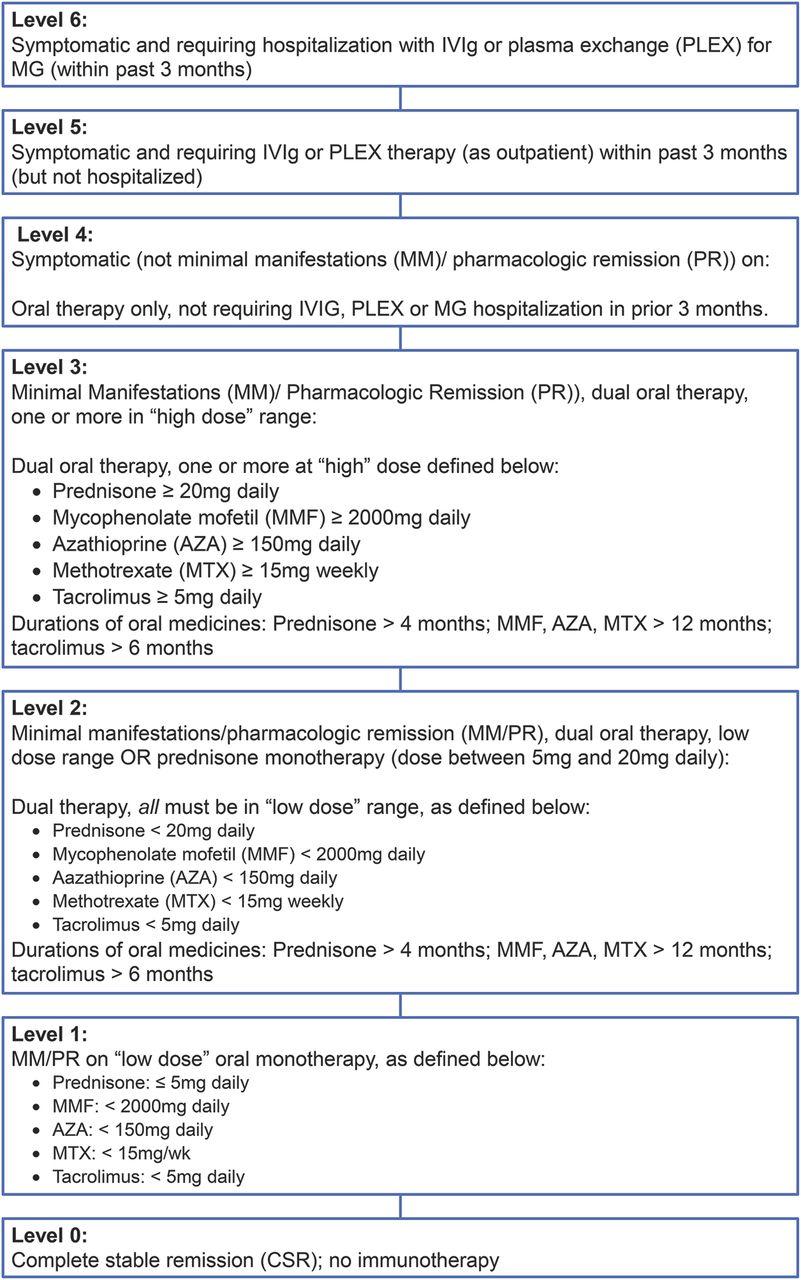 rituximab as treatment for anti-musk myasthenia gravis   neurology