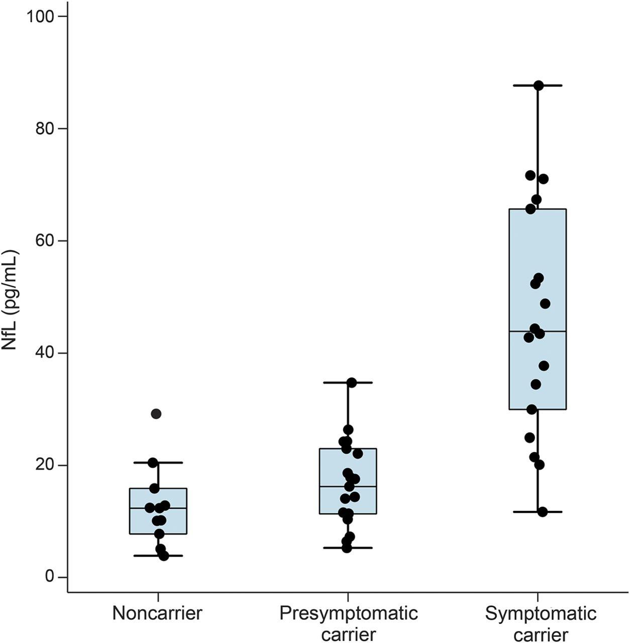 Serum neurofilament light in familial Alzheimer disease   Neurology