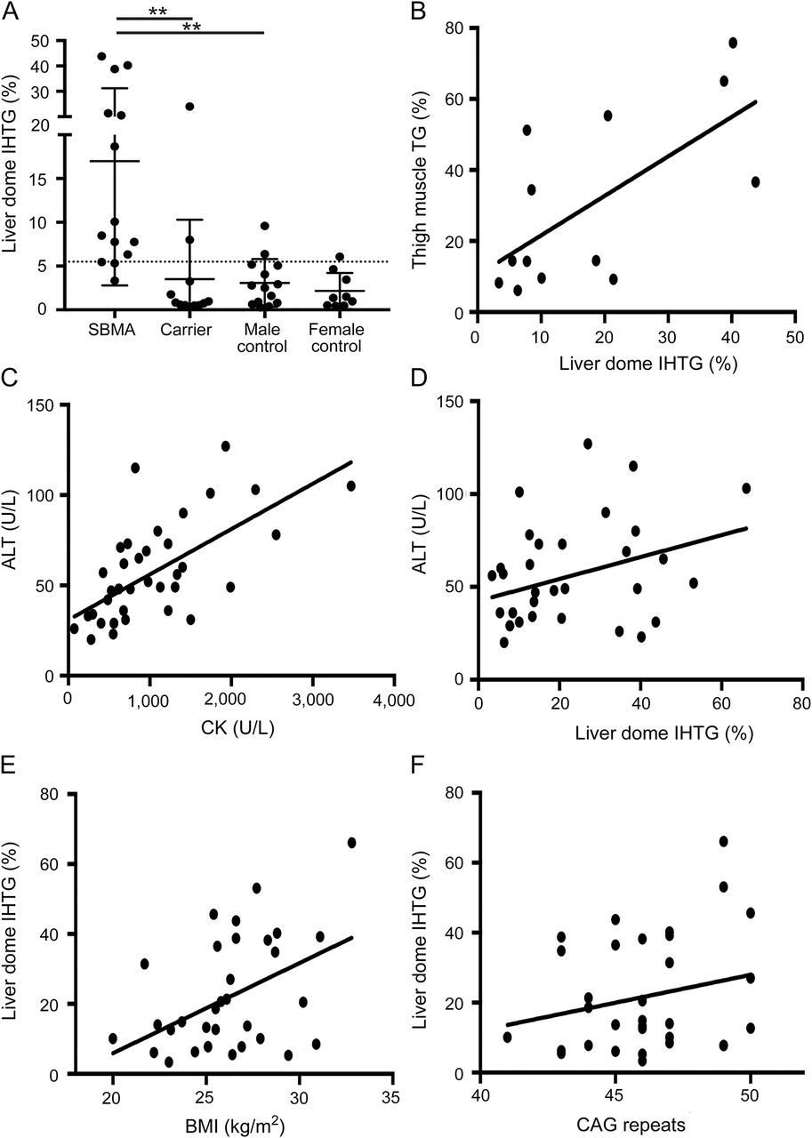 Nonalcoholic fatty liver disease in spinal and bulbar