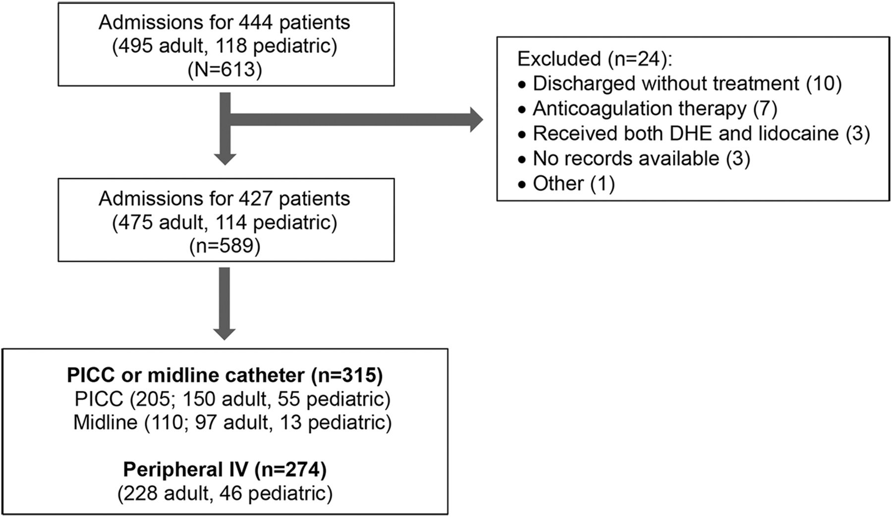Increased rate of venous thrombosis may be associated with inpatient download figure nvjuhfo Choice Image