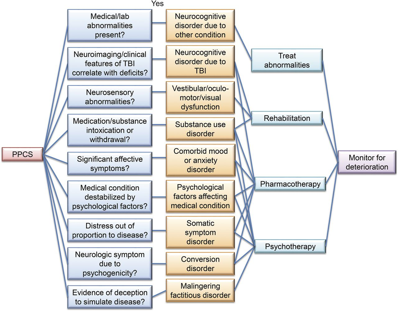 polytrauma icd 10
