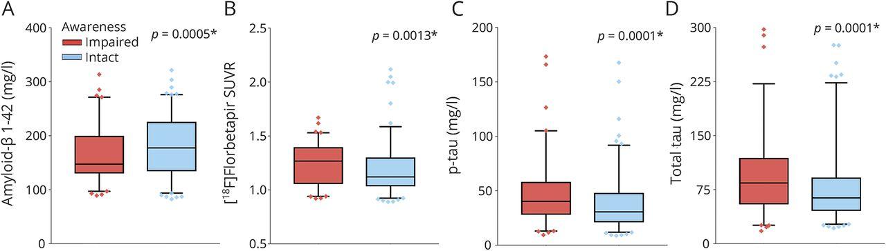 Anosognosia predicts default mode network hypometabolism and
