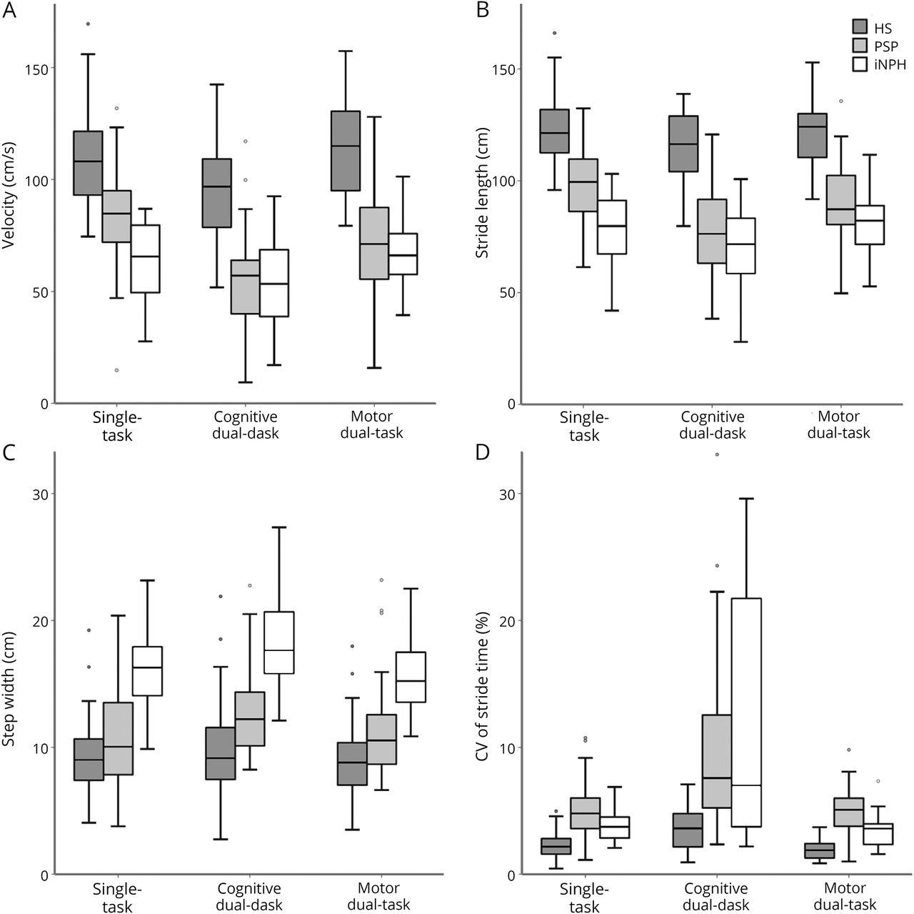 Gait analysis in PSP and NPH | Neurology