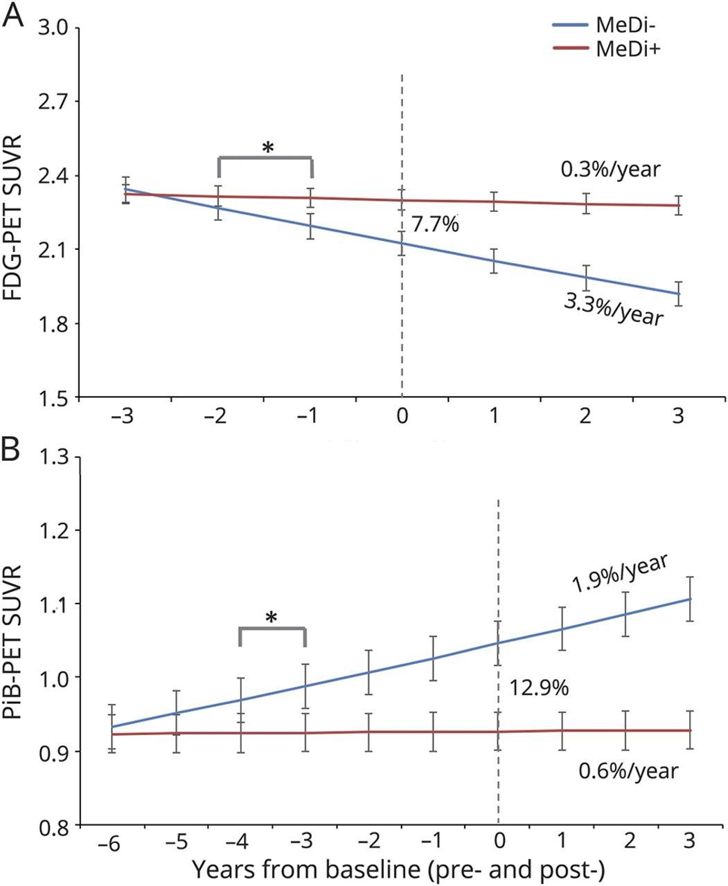 Mediterranean diet and 3-year Alzheimer brain biomarker