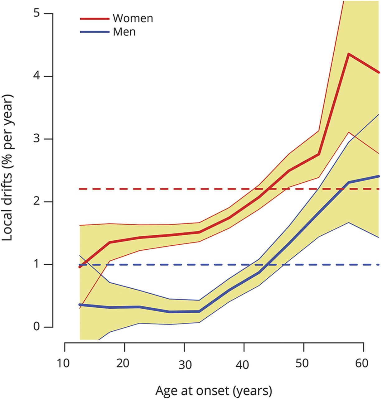 Incidence of MS has increased markedly over six decades in Denmark