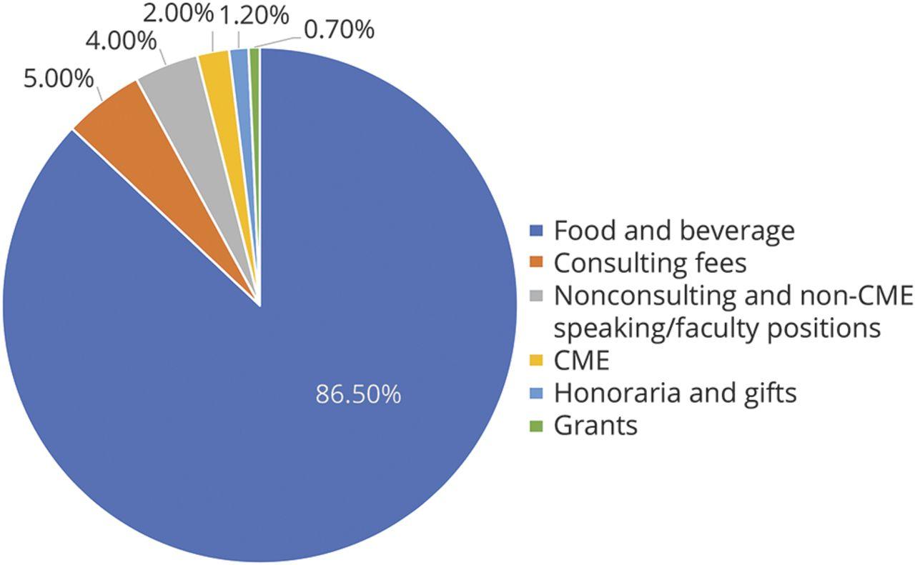 Financial relationships between neurologists and industry   Neurology