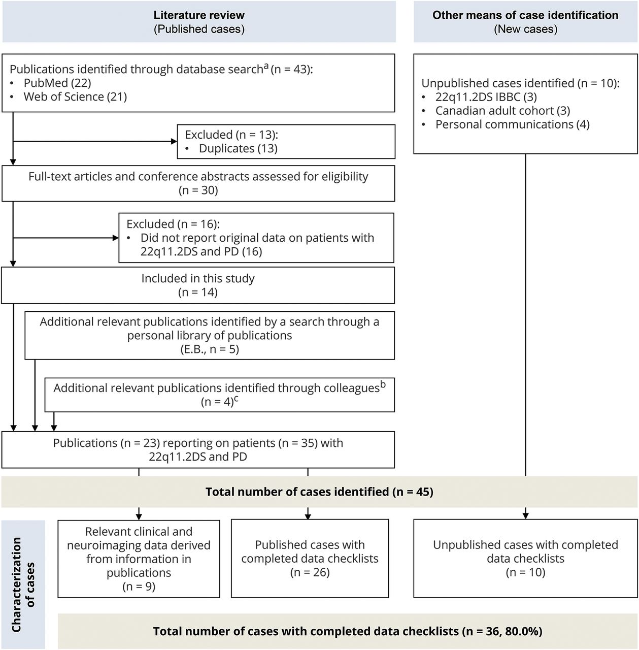 Typical Features Of Parkinson Disease And Diagnostic Challenges With