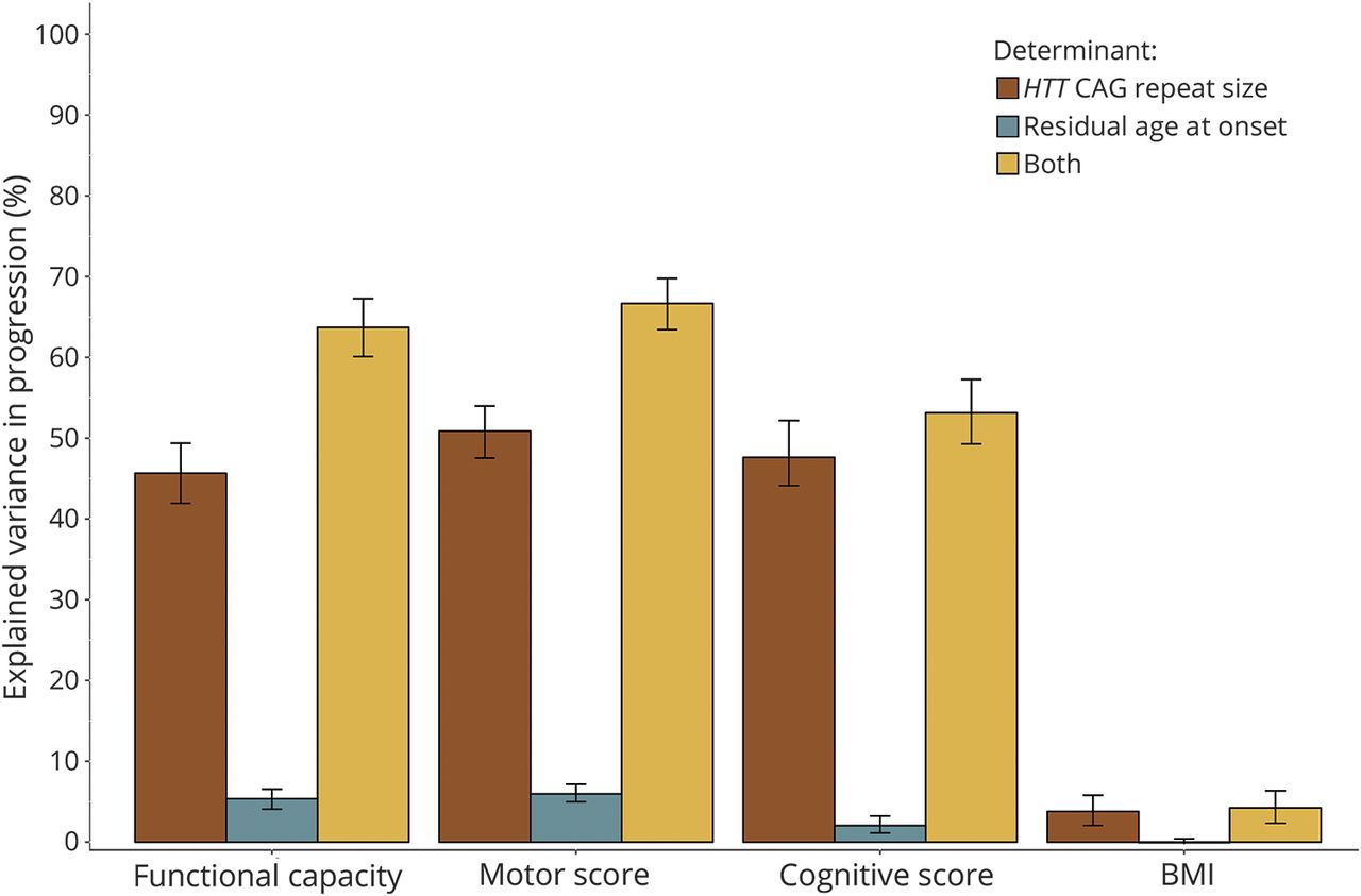 Overlap Between Age At Onset And Disease Progression Determinants In Huntington Disease Neurology