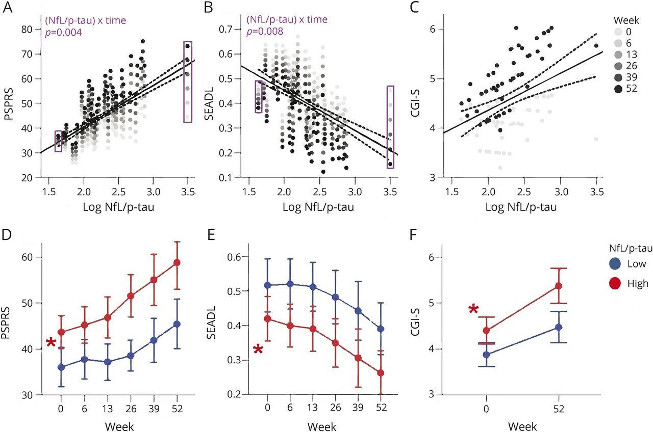 CSF neurofilament light chain and phosphorylated tau 181