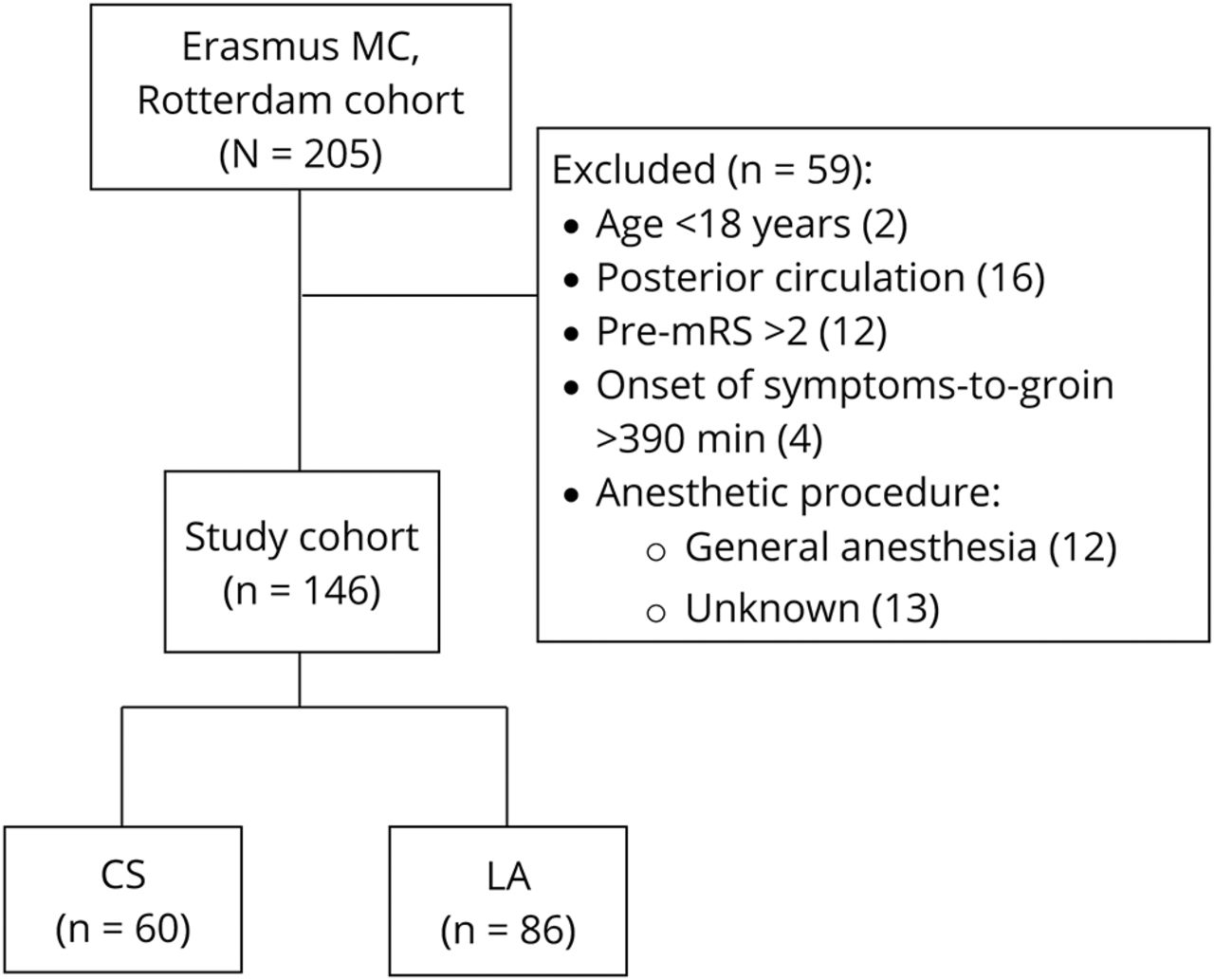 Conscious Sedation Or Local Anesthesia During Endovascular Treatment