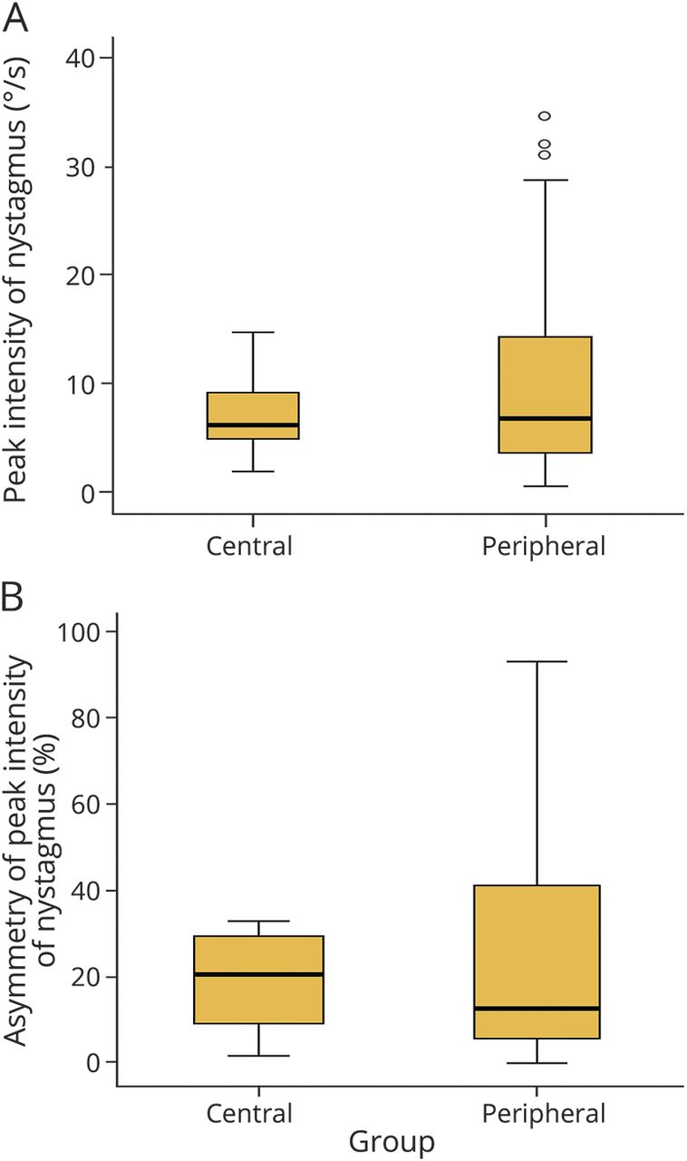 Persistent geotropic positional nystagmus in unilateral cerebellar ...