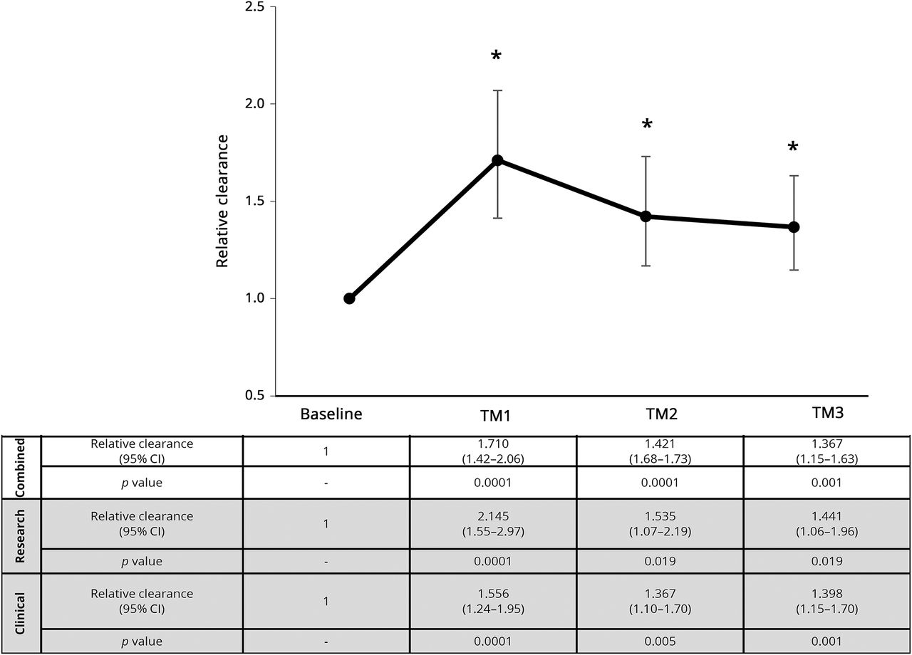 Antiepileptic drug clearances during pregnancy and clinical