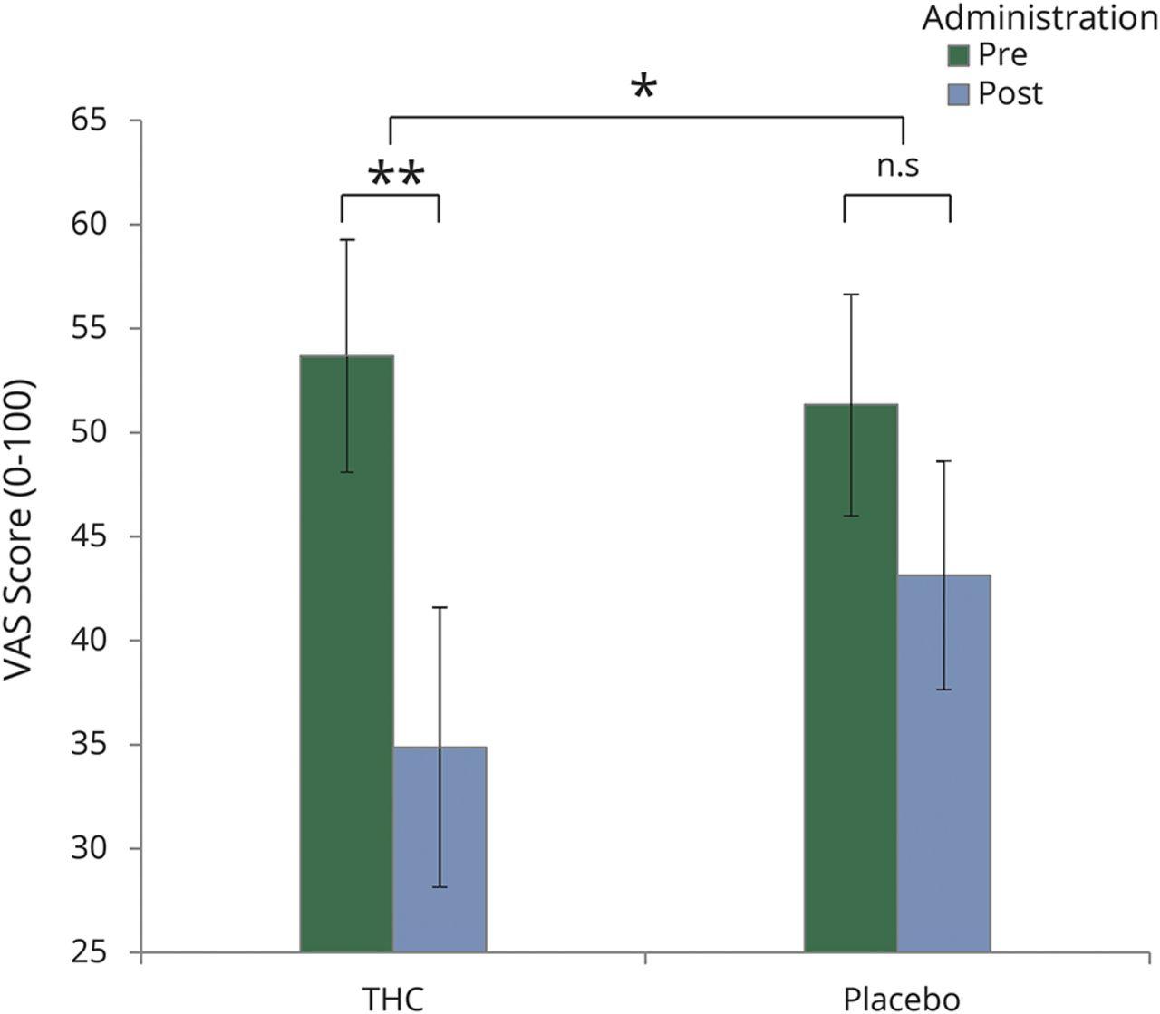 Cannabis analgesia in chronic neuropathic pain is associated