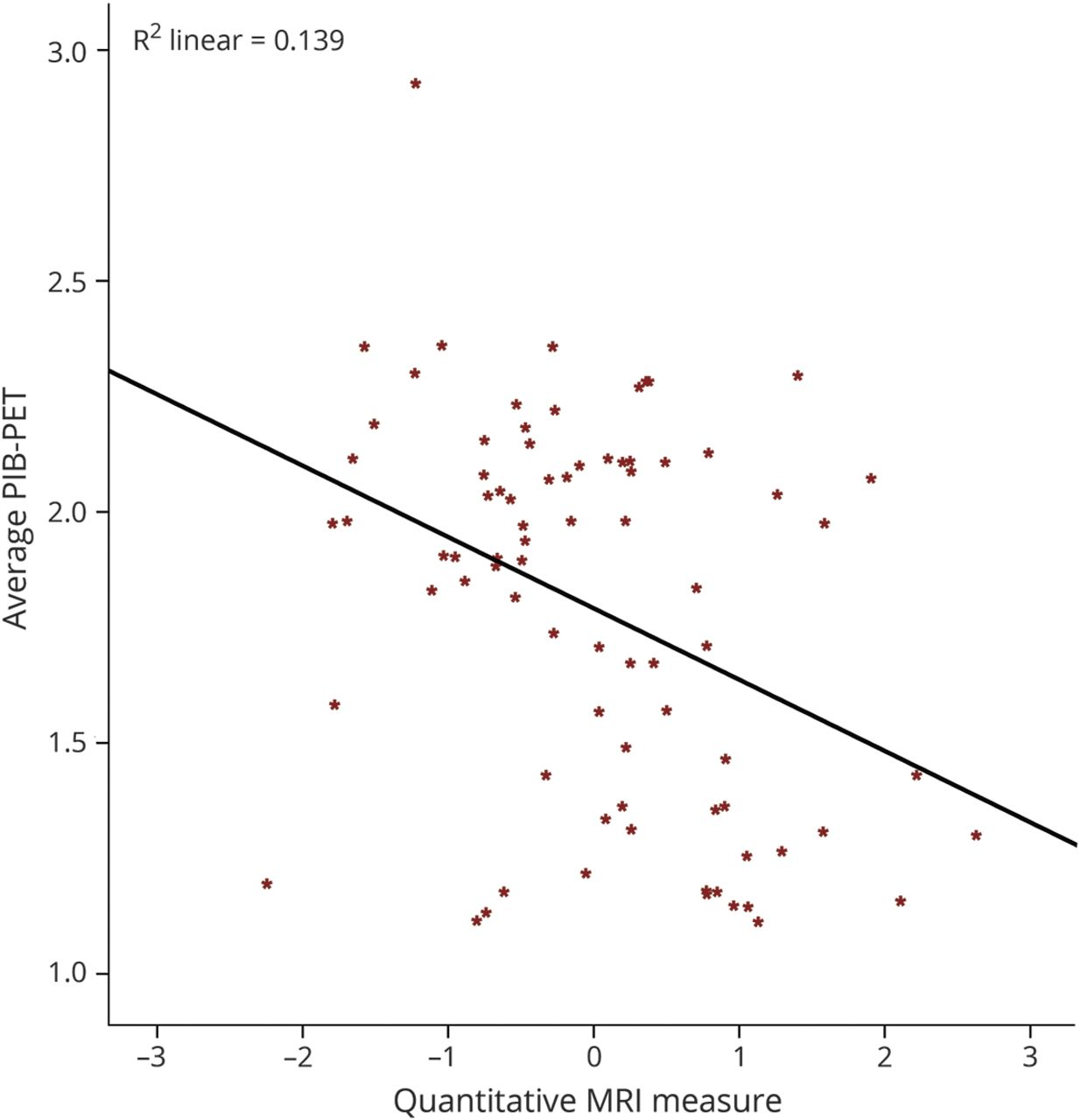 An MRI measure of degenerative and cerebrovascular pathology