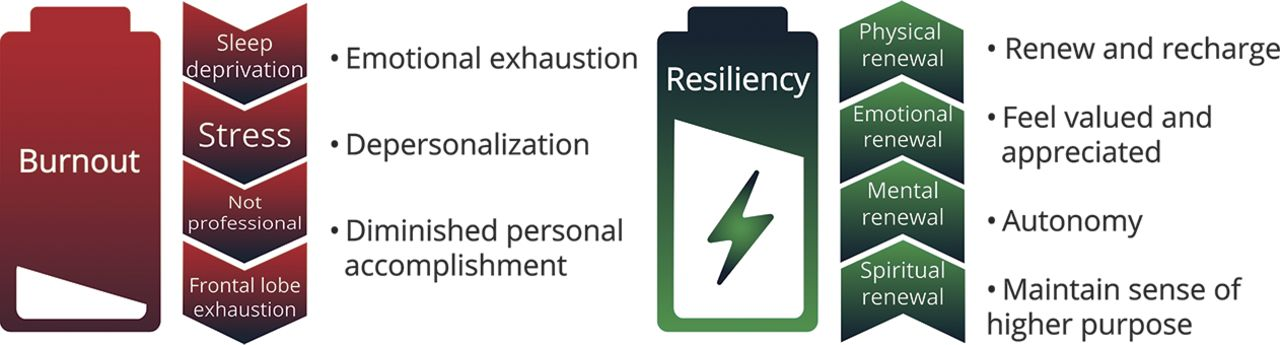 Residency Training: Enhancing resiliency in our residents