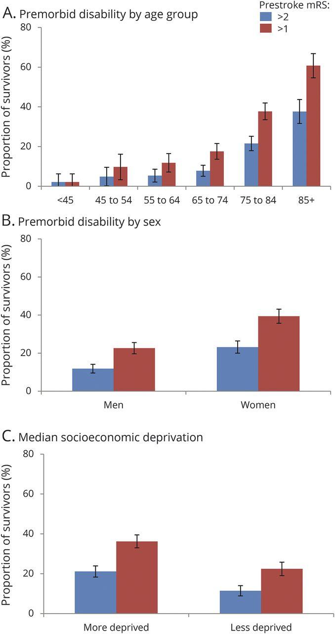 Ordinal vs dichotomous analyses of modified Rankin Scale, 5